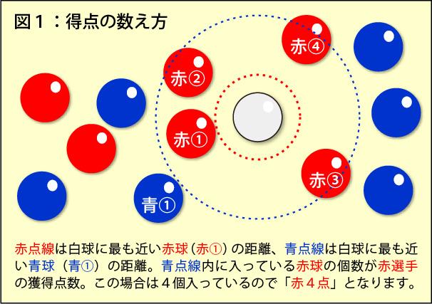 ボッチャの得点の数え方(図1)
